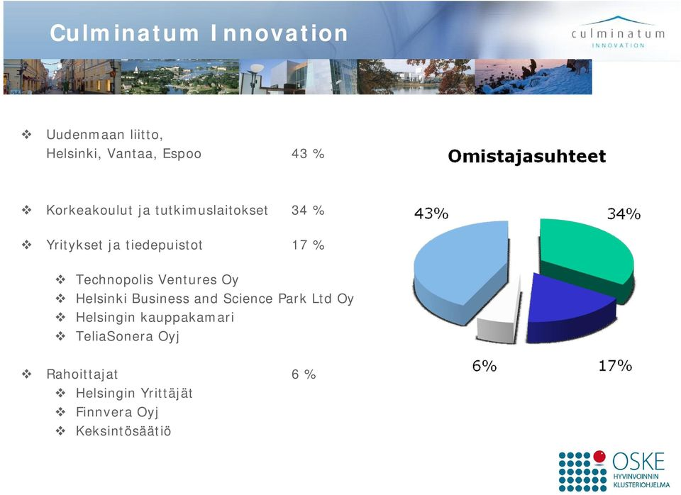 Technopolis Ventures Oy Helsinki Business and Science Park Ltd Oy Helsingin