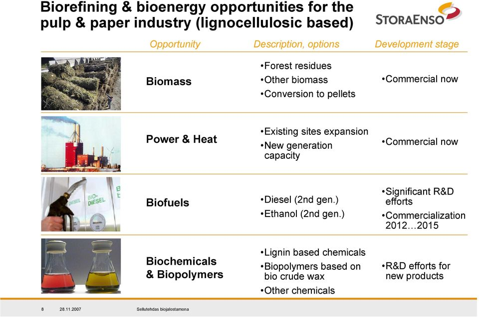 New generation capacity Commercial now Biofuels Diesel (2nd gen.) Ethanol (2nd gen.