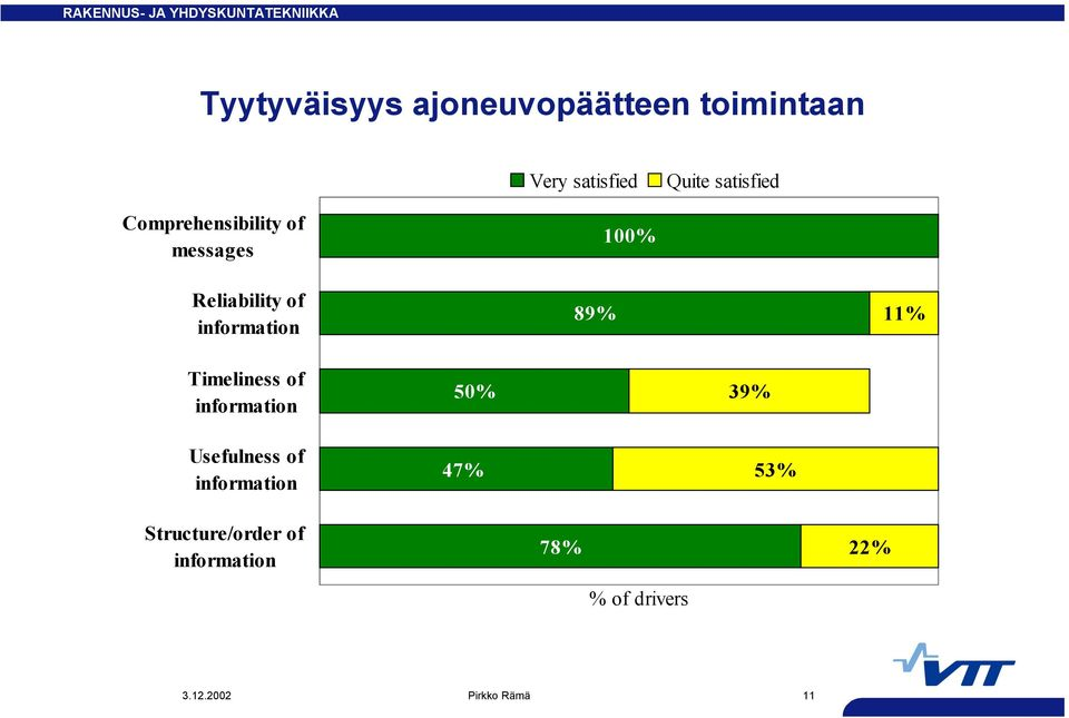Timeliness of information Usefulness of information 50% 47% 39% 53%