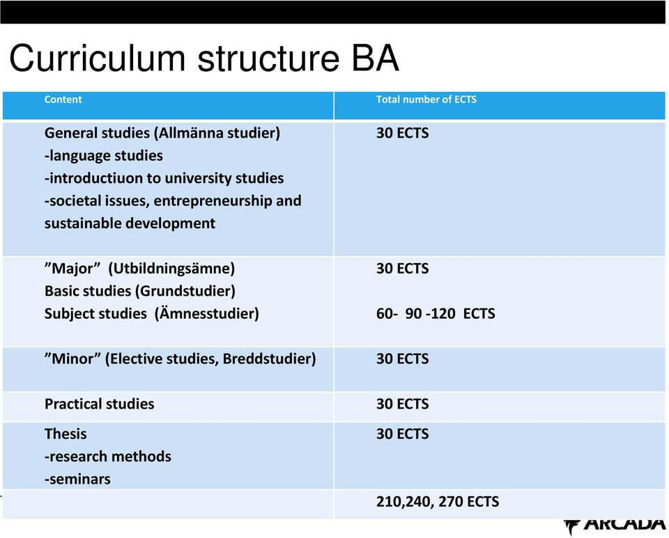(Utbildningsämne) Basic studies (Grundstudier) Subject studies (Ämnesstudier) Minor (Elective studies,