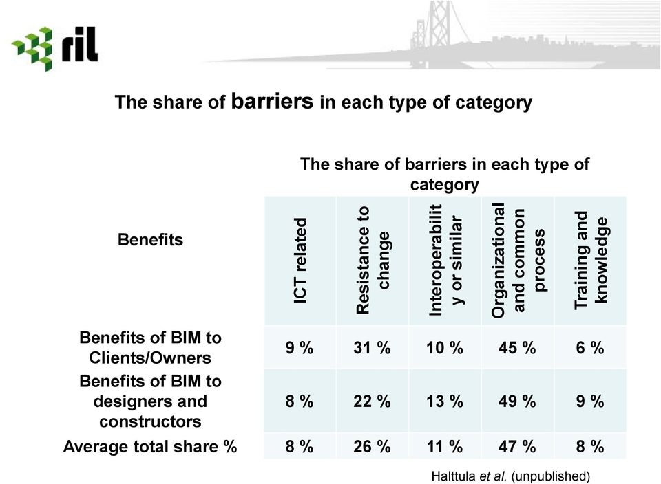 and knowledge Benefits of BIM to Clients/Owners Benefits of BIM to designers and constructors 9 % 31 % 10