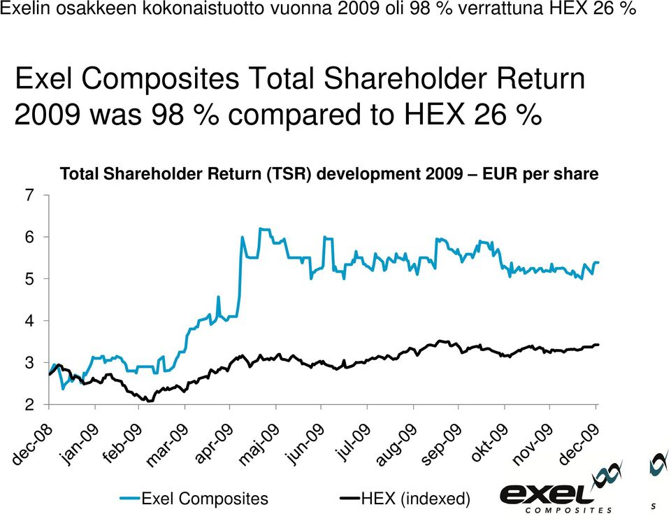 % compared to HEX 26 % 7 Total Shareholder Return (TSR)