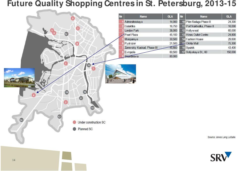 Centres in St.