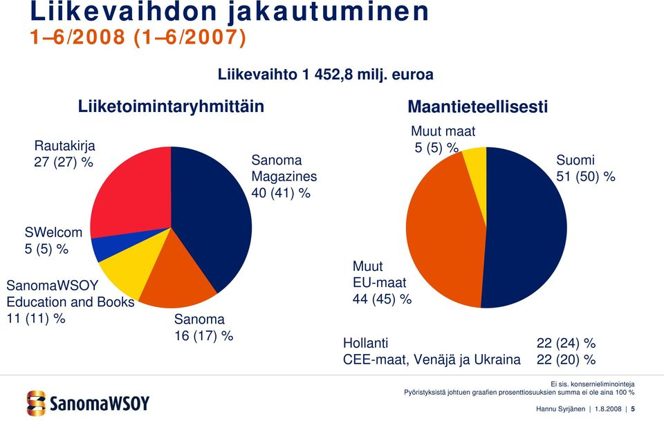 51 (50) % SWelcom 5 (5) % SanomaWSOY Education and Books 11 (11) % Sanoma 16 (17) % Muut EU-maat 44 (45) % Hollanti 22