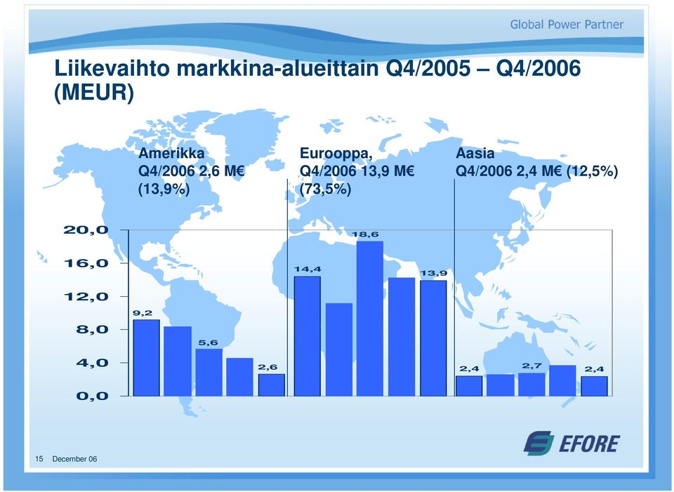 (73,5%) Efore Oyj Aasia Q4/2006 2,4 M (12,5%) 20,0 18,6