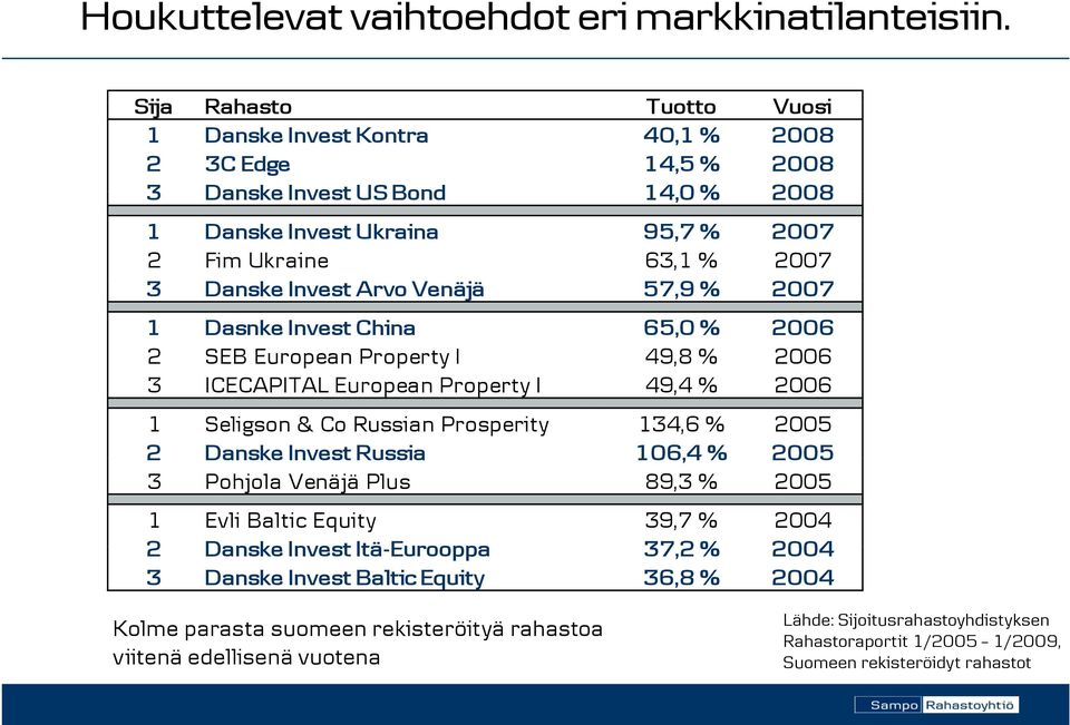 Arvo Venäjä 57,9 % 2007 1 Dasnke Invest China 65,0 % 2006 2 SEB European Property I 49,8 % 2006 3 ICECAPITAL European Property I 49,4 % 2006 1 Seligson & Co Russian Prosperity 134,6 % 2005 2 Danske