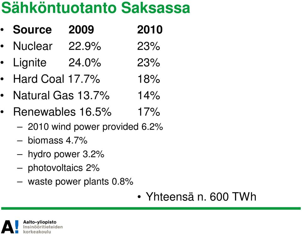 7% 14% Renewables 16.5% 17% 2010 wind power provided 6.