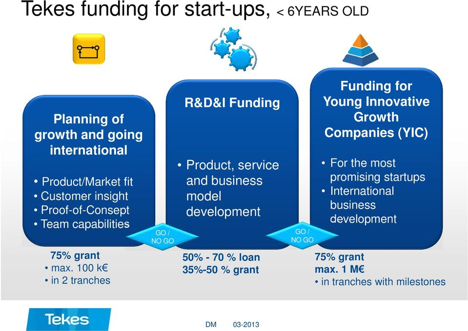 100 k in 2 tranches GO / NO GO R&D&I Funding Product, service and business model development 50% - 70 % loan 35%-50 %