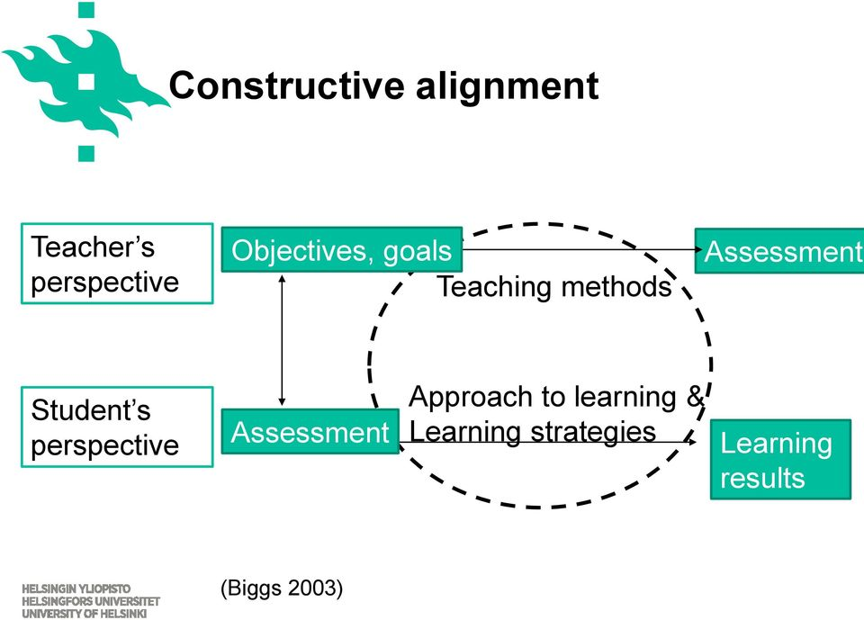 Student s perspective Assessment Approach to