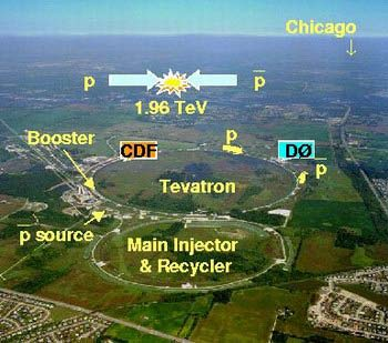 The Tevatron pp collider: 6.5 km circumference Beam energy: 980 GeV s=1.