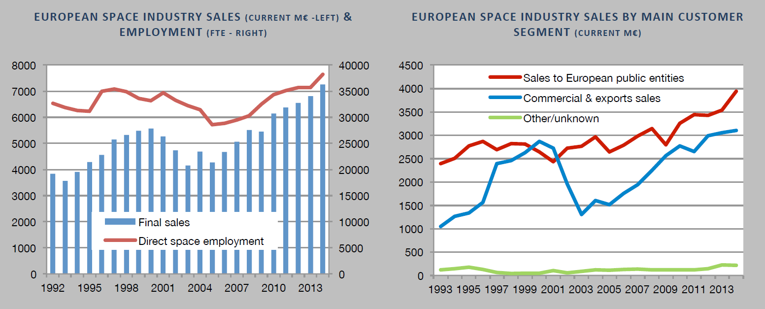 Finnish Space industry in the European context European Space industry has been constantly growing and increasing its direct employment in the last 10 years.