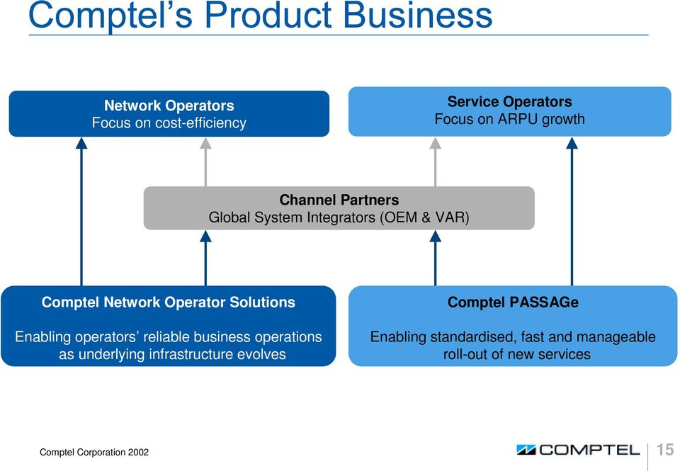 operators reliable business operations as underlying infrastructure evolves Comptel PASSAGe