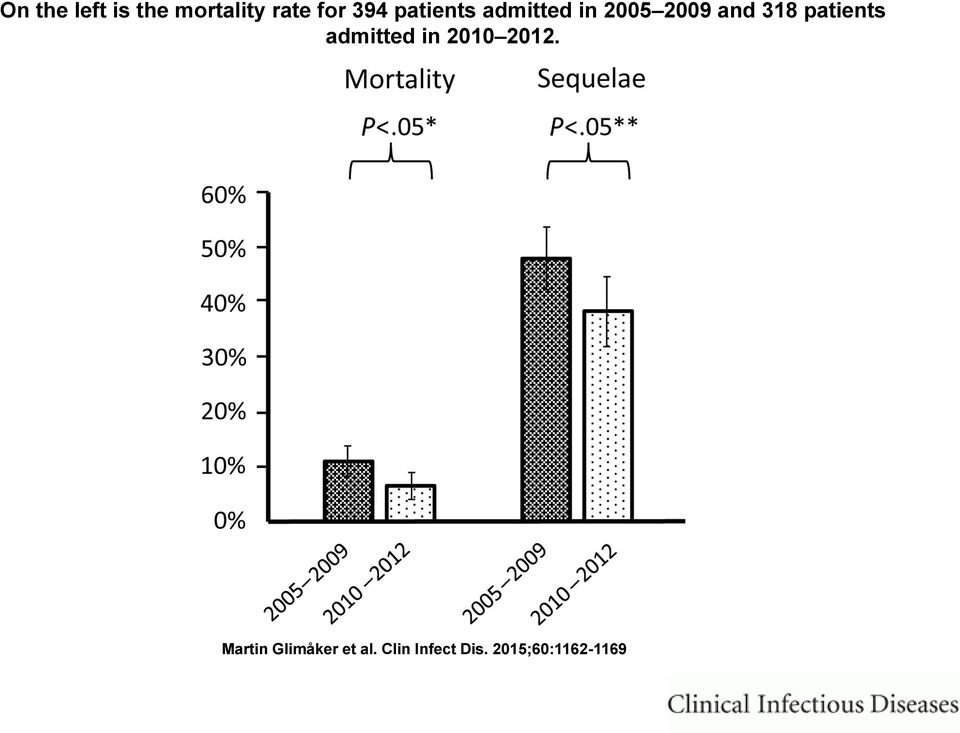 patients admitted in 2010 2012.