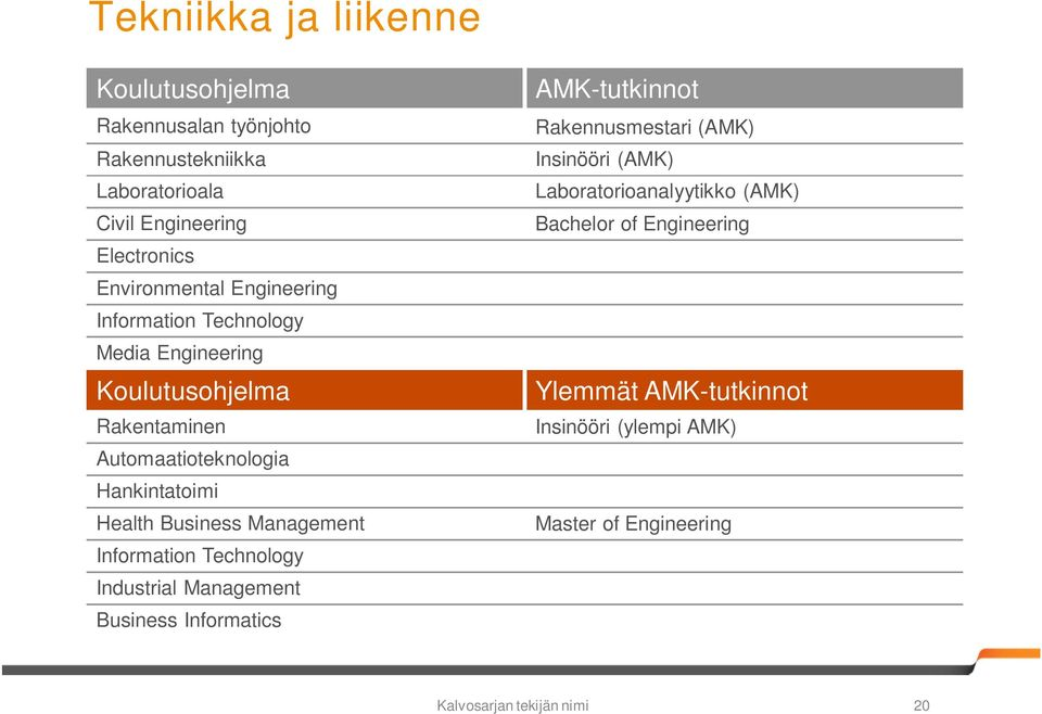 Health Business Management Information Technology Industrial Management Business Informatics AMK-tutkinnot Rakennusmestari (AMK)