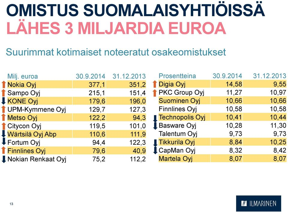 110,6 111,9 Fortum Oyj 94,4 122