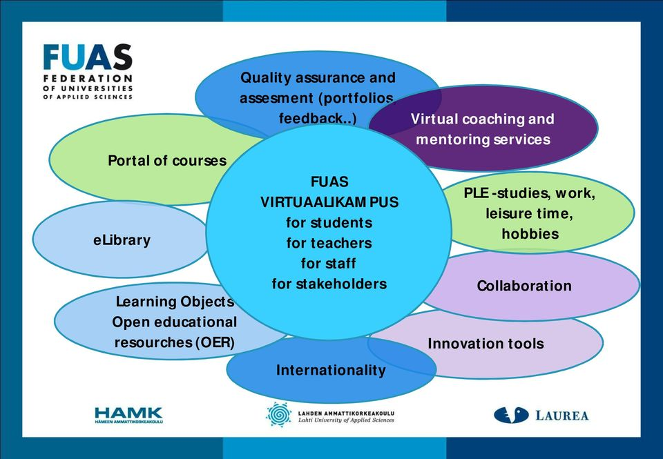 .) FUAS VIRTUAALIKAMPUS FUAS Virtuaalikampus for students for teachers for staff for