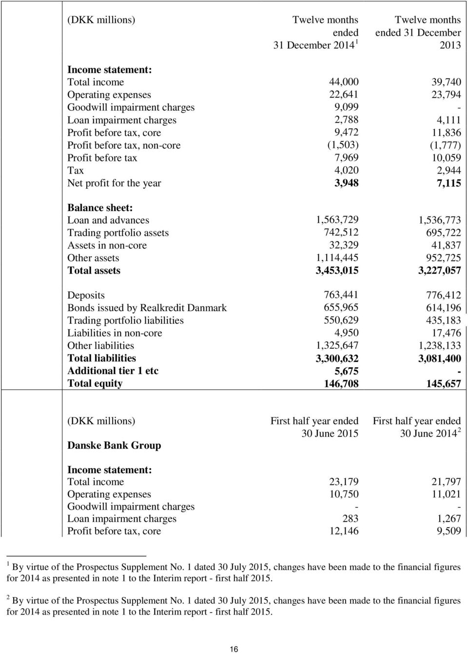 3,948 7,115 Balance sheet: Loan and advances 1,563,729 1,536,773 Trading portfolio assets 742,512 695,722 Assets in non-core 32,329 41,837 Other assets 1,114,445 952,725 Total assets 3,453,015