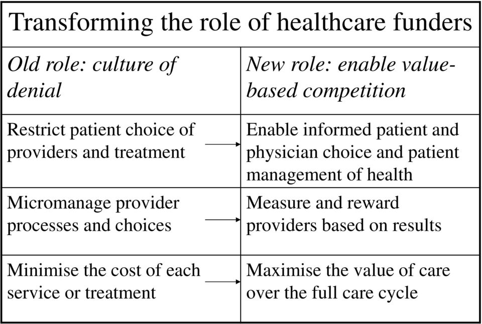 treatment New role: enable valuebased competition Enable informed patient and physician choice and patient