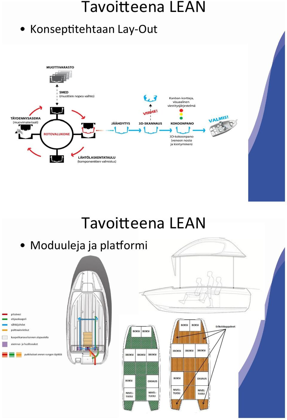 Lay-Out  Moduuleja