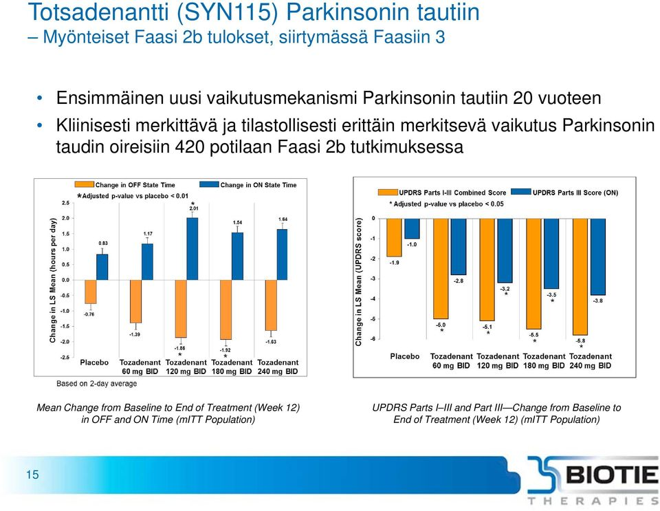 Parkinsonin taudin oireisiin 420 potilaan Faasi 2b tutkimuksessa Mean Change from Baseline to End of Treatment (Week 12)