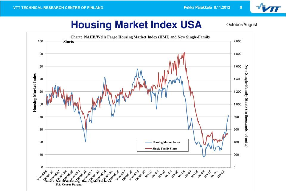 Single-Family Starts October/August 2 000 90 1 800 Housing Market Index 80 70 60 50 40 30 20 Housing