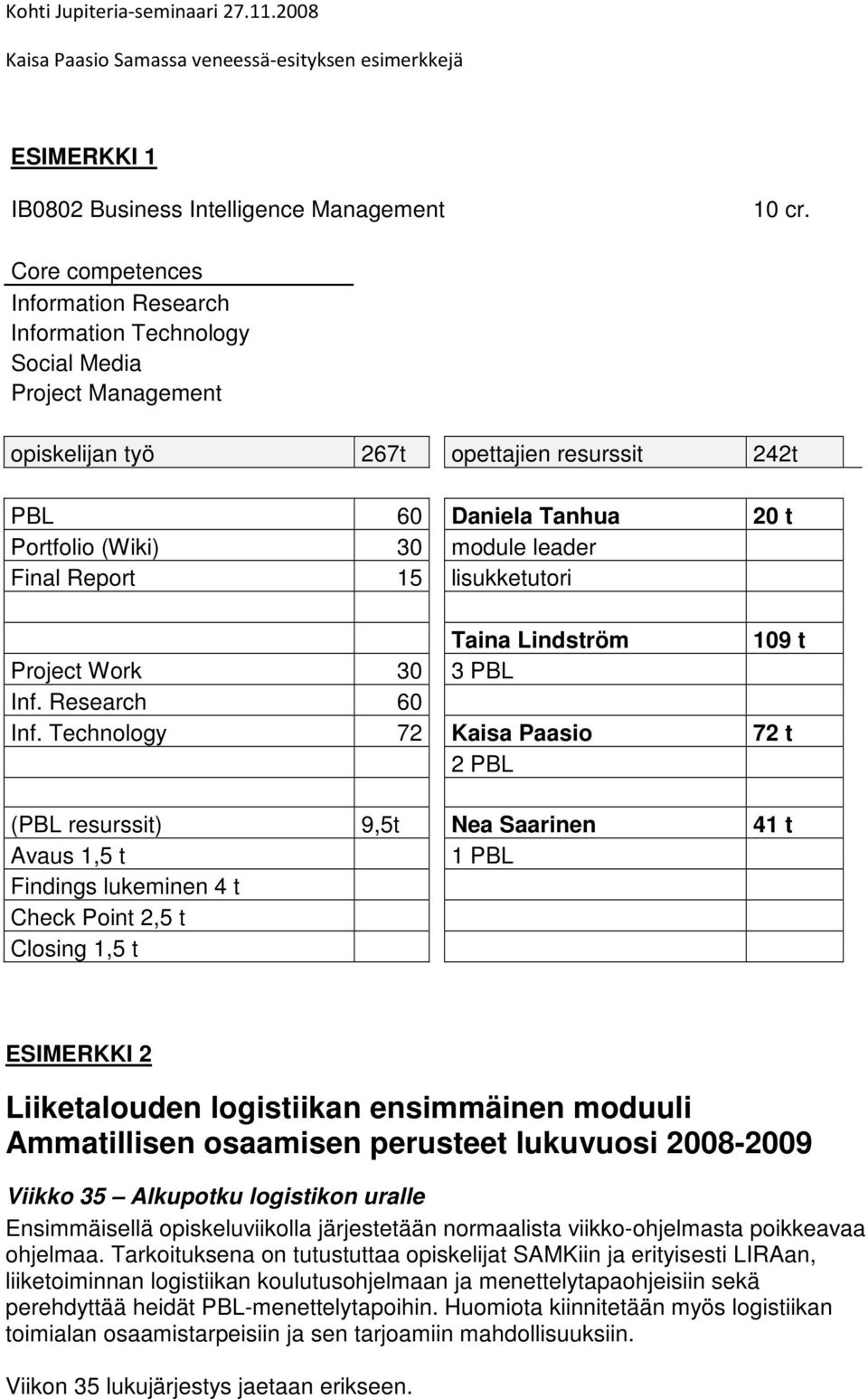 leader Final Report 15 lisukketutori Taina Lindström 109 t Project Work 30 3 PBL Inf. Research 60 Inf.