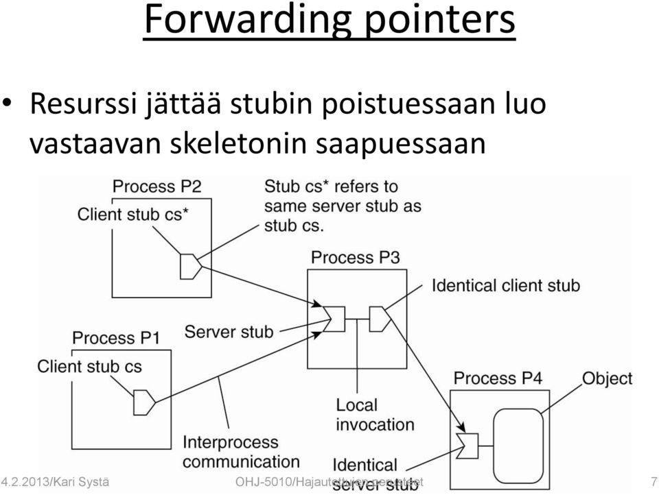 skeletonin saapuessaan 4.2.