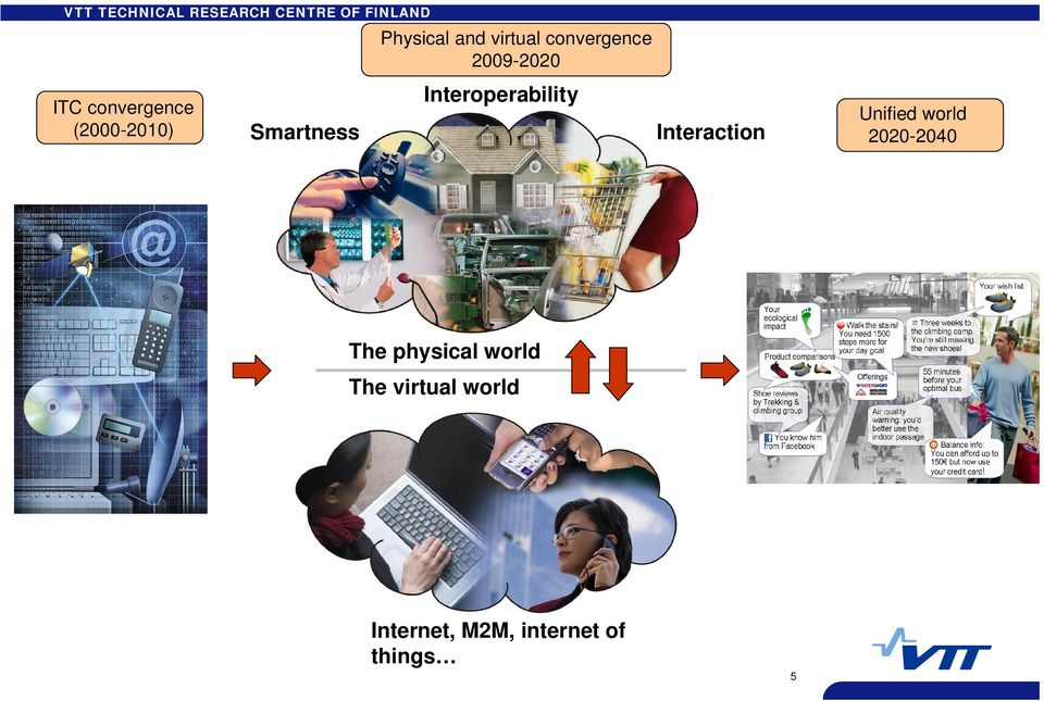 Interaction Unified world 2020-2040 The physical