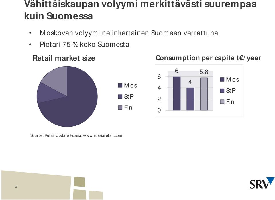 Retail market size Mos StP Fin Consumption per capita t /year 6 5,8 6