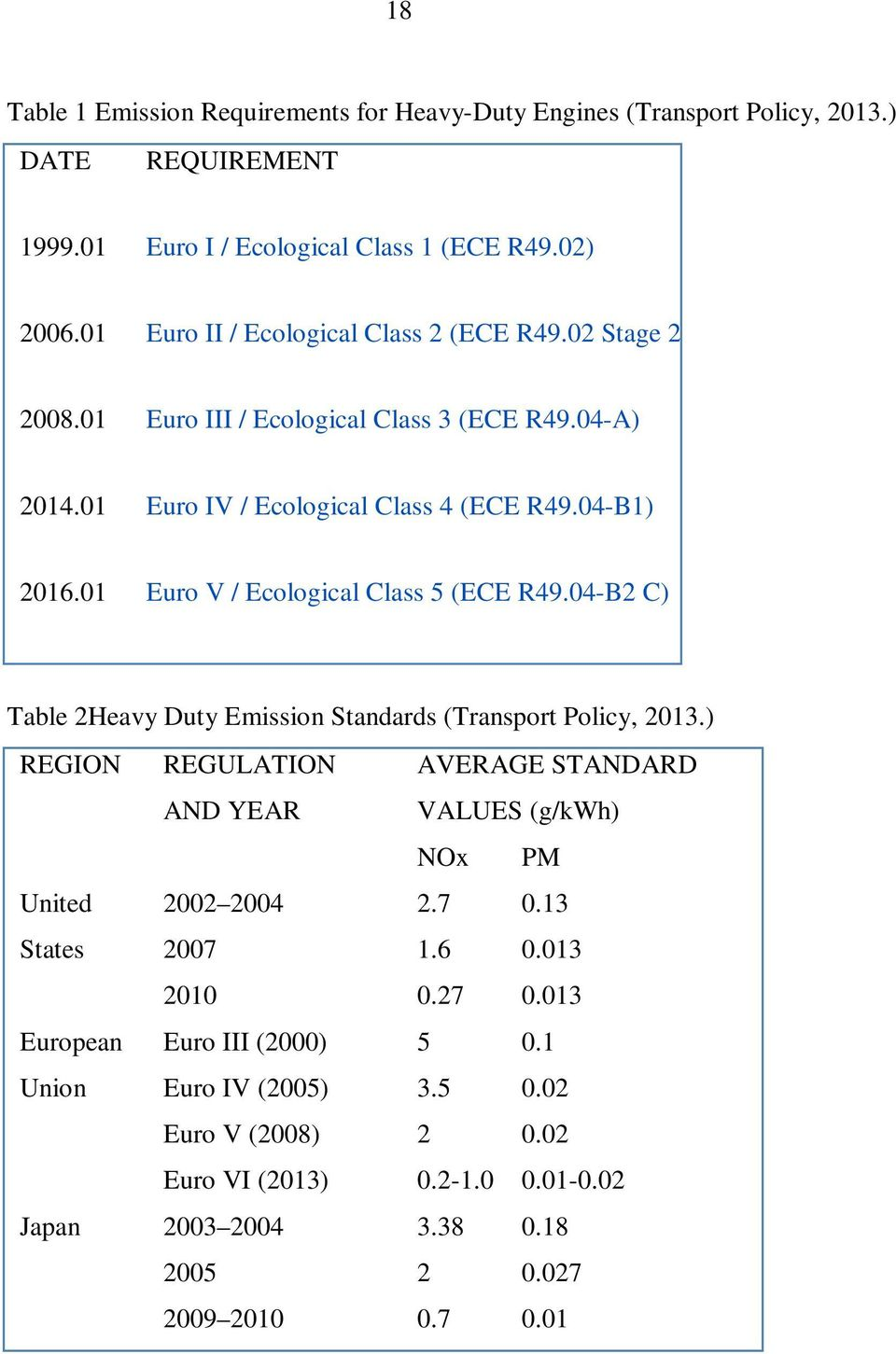 01 Euro V / Ecological Class 5 (ECE R49.04-B2 C) Table 2Heavy Duty Emission Standards (Transport Policy, 2013.