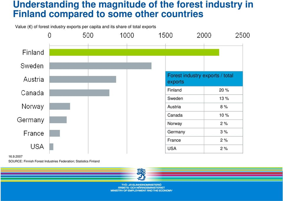 2007 SOURCE: Finnish Forest Industries Federation; Statistics Finland Forest industry exports