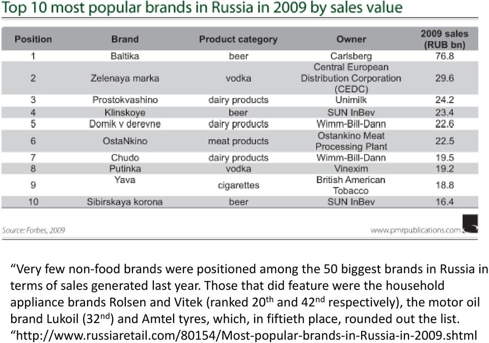 Those that t did feature were the household h appliance brands Rolsen and Vitek (ranked 20 th and 42 nd