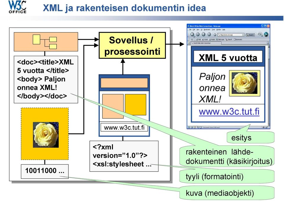 xml version= 1.0?> <xsl:stylesheet... XML 5 vuotta Paljon onnea XML! www.w3c.tut.