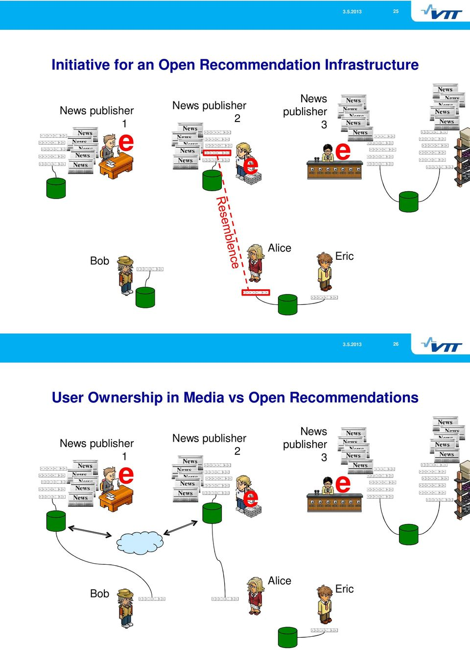 Eric 26 Usr Ownrship in Mdia vs Opn Rcommndations