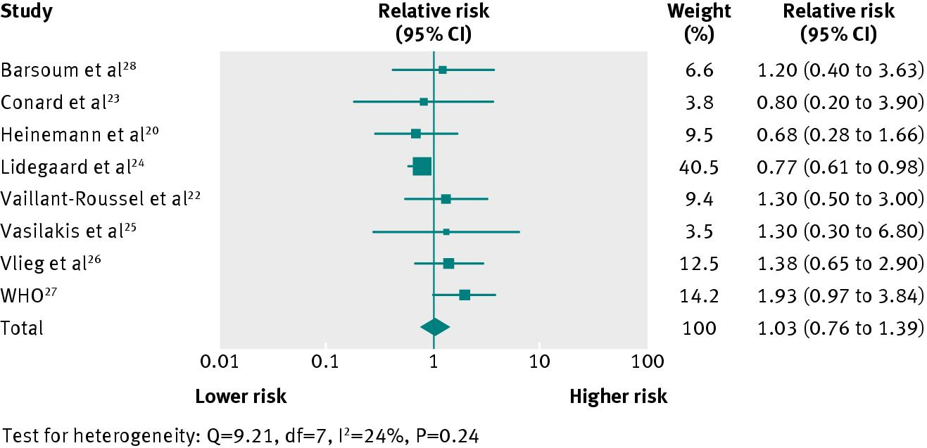 The risk of DVT in women taking progestin-only contraception: a meta-analysis Mantha et al.