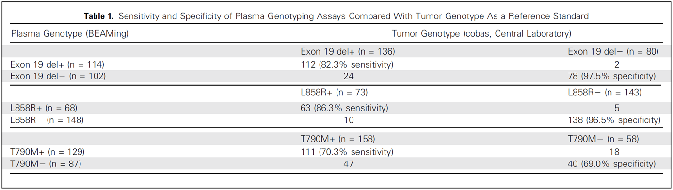 EGFR-Plasma vs.