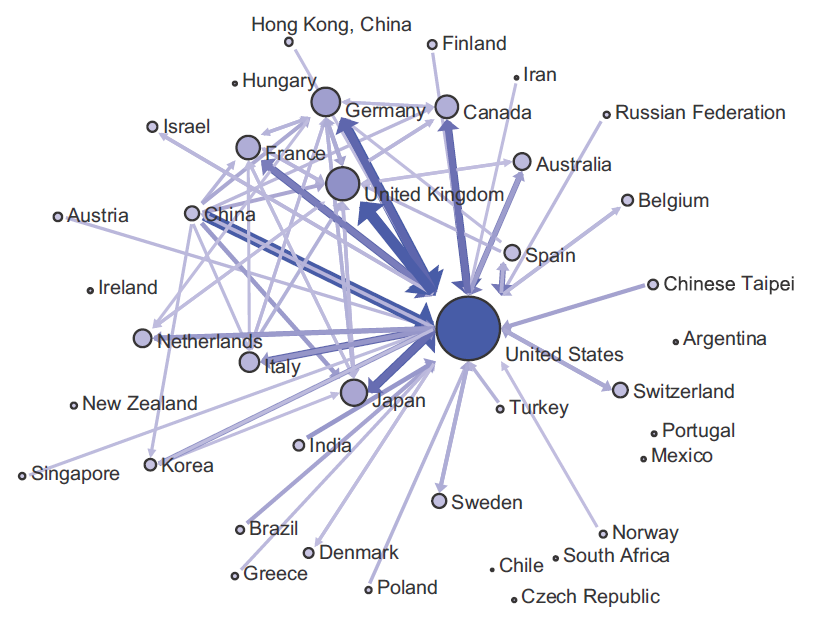 International citation network, 1996-2013 Citation counts, by country of main affiliation of