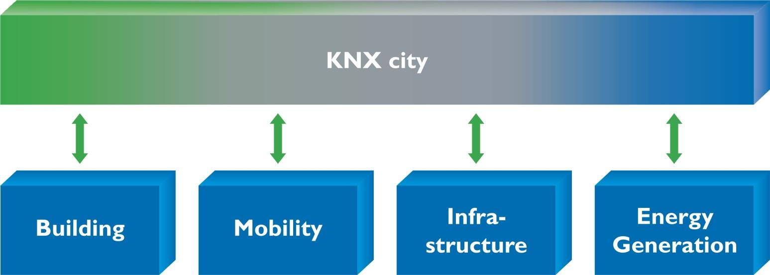 KNX city the way to make cities energy efficient KNX city offers solutions in the