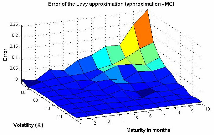 Conclusion (2/2) The weak point of Levy s