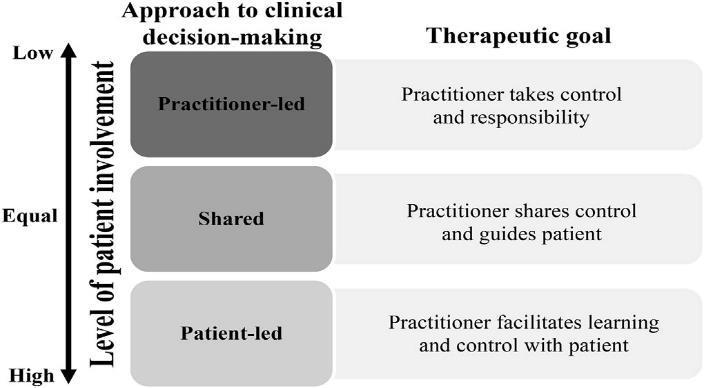 Relationship between level of patient involvement, approach to clinical