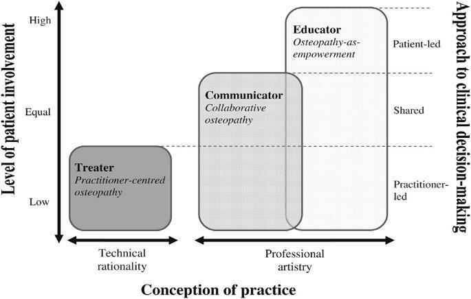 Therapeutic approaches and the conception of practice