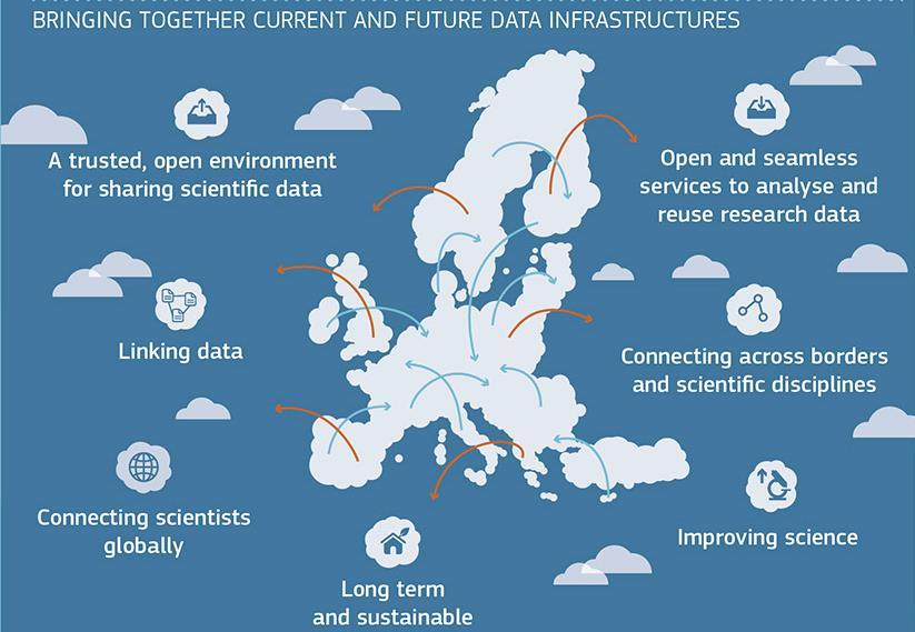 European Open Science Cloud https://ec.europa.