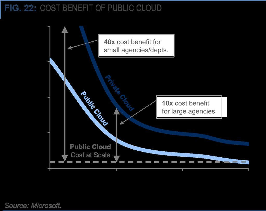 40x cost benefit in small organizations 10x cost benefit in large organizations Julkisen pilven kustannus Server count in data