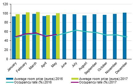 Hotel room occupancy rate and the monthly average price Total number of nights spent at all accommodation establishments grew by per cent in the January to May 201 period In January to May 201, the