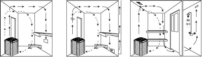 Insulation The sauna must have proper insulation on the walls, ceiling and door. One square meter (m²) of un-insulated surface increases the cubic volume by approximately 1.
