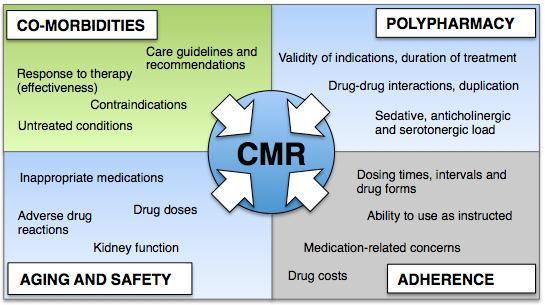 COMPREHENSIVE MEDICATION REVIEW