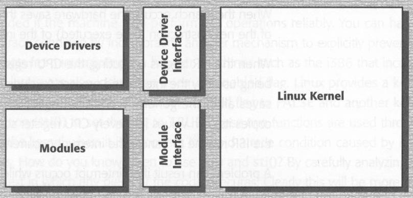 Linux: loadable modules Must be registered with the kernel