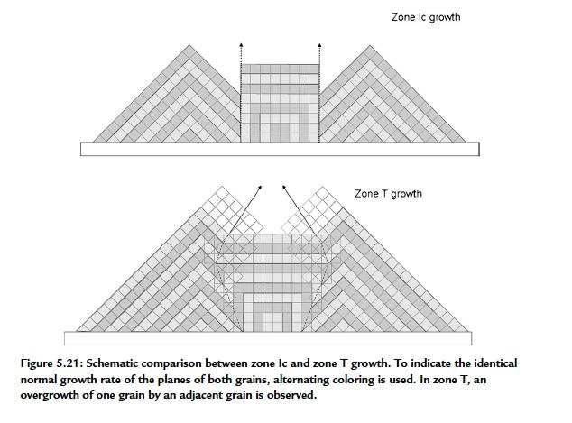 Competition of growing crystals Handbook of Deposition Technologies for Films and Coatings - Science,