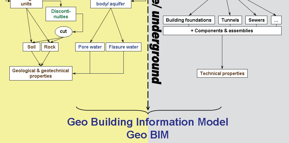 (2008): Subsurface GeoBuilding Information