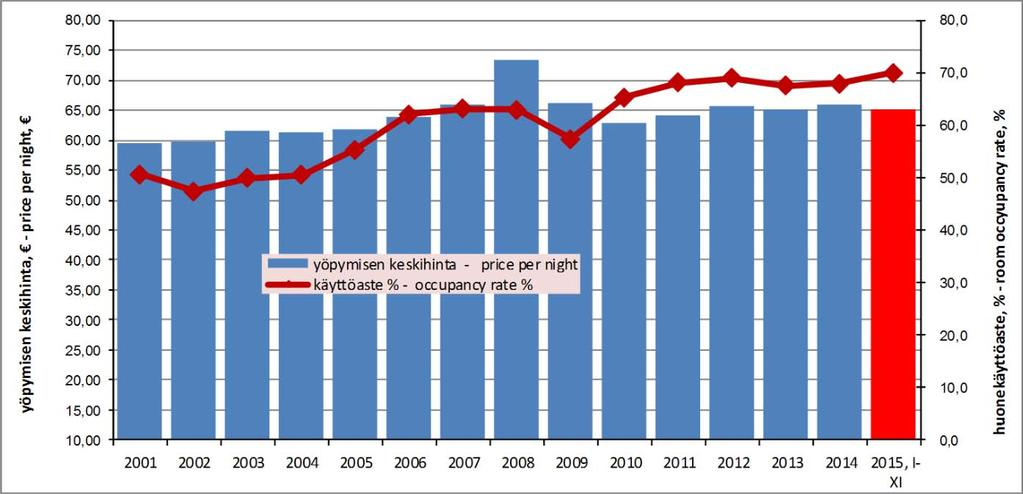 from previous year muutos % edellisestä vuodesta change % from previous year 2007 521 711 2,7 % 32 872 6,7 % 2008 594 563 3,1 % 72 852 14,0 % 2009 603 022 3,2 % 8 459 1,4 % 2010 720 679 3,7 % 117 657